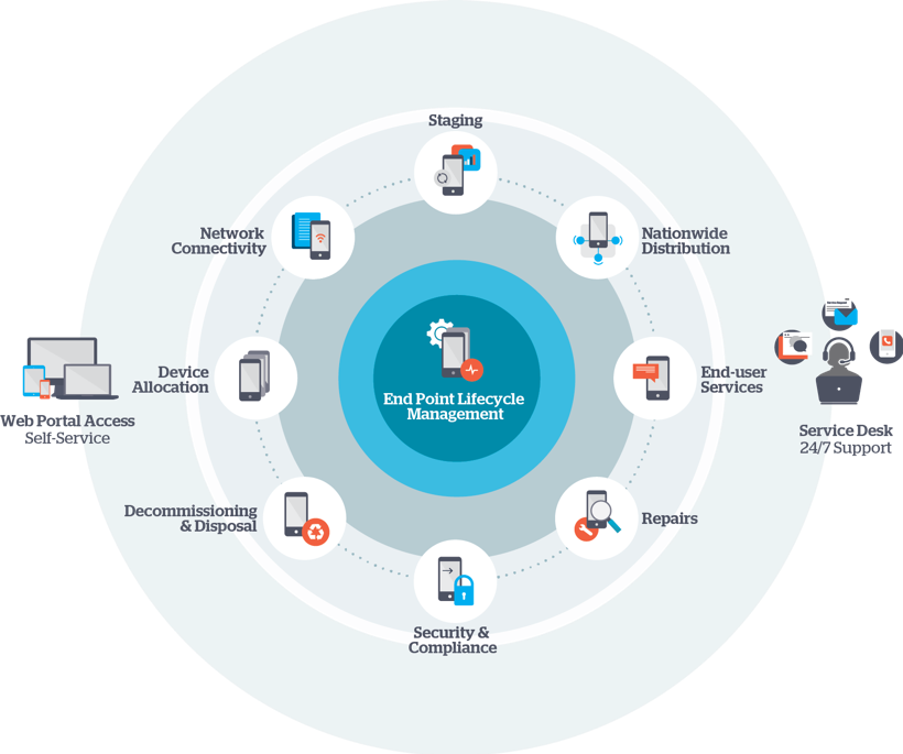 End Point Lifecycle Management