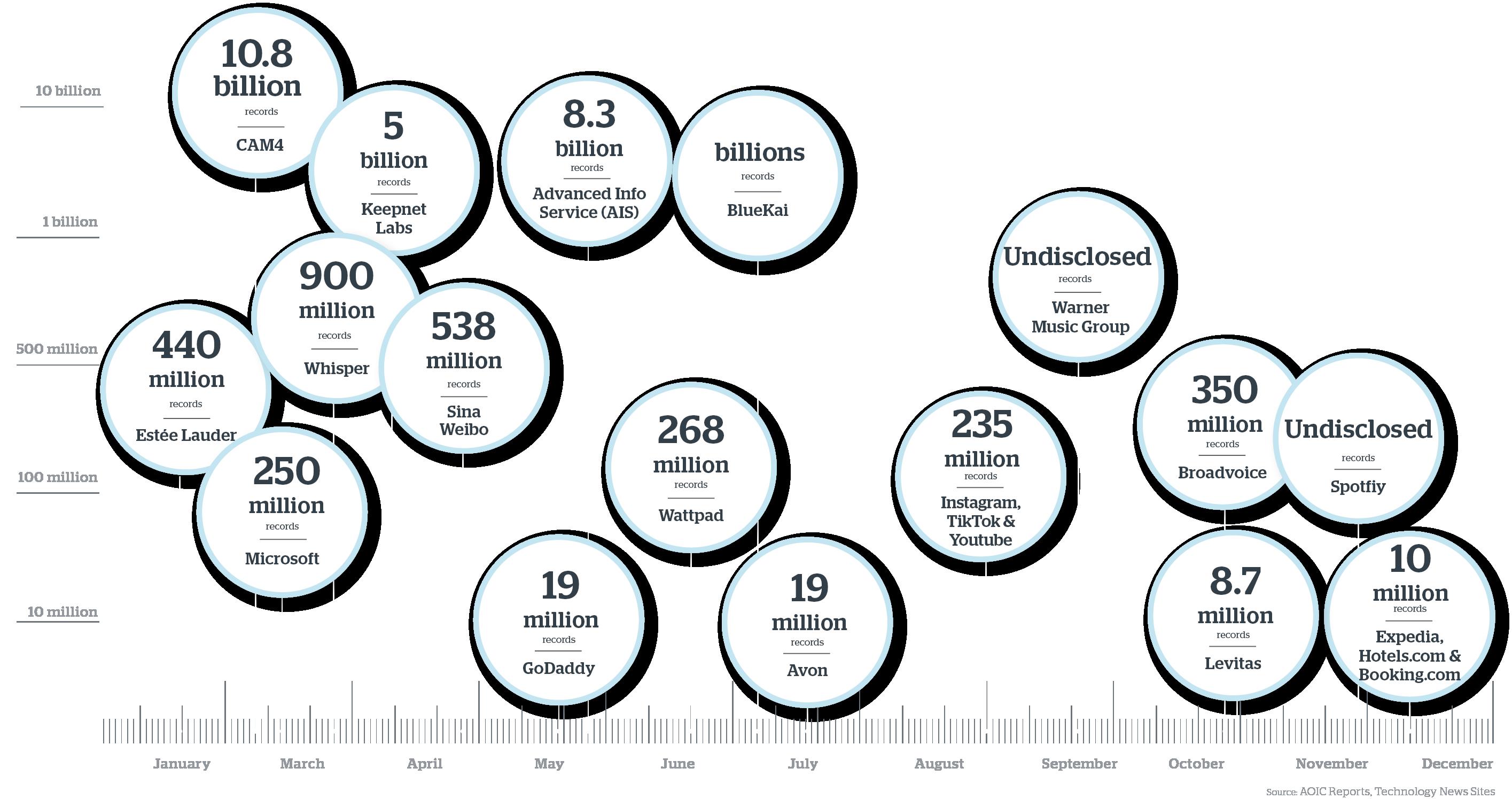 Infographic_worlds data breaches_2020