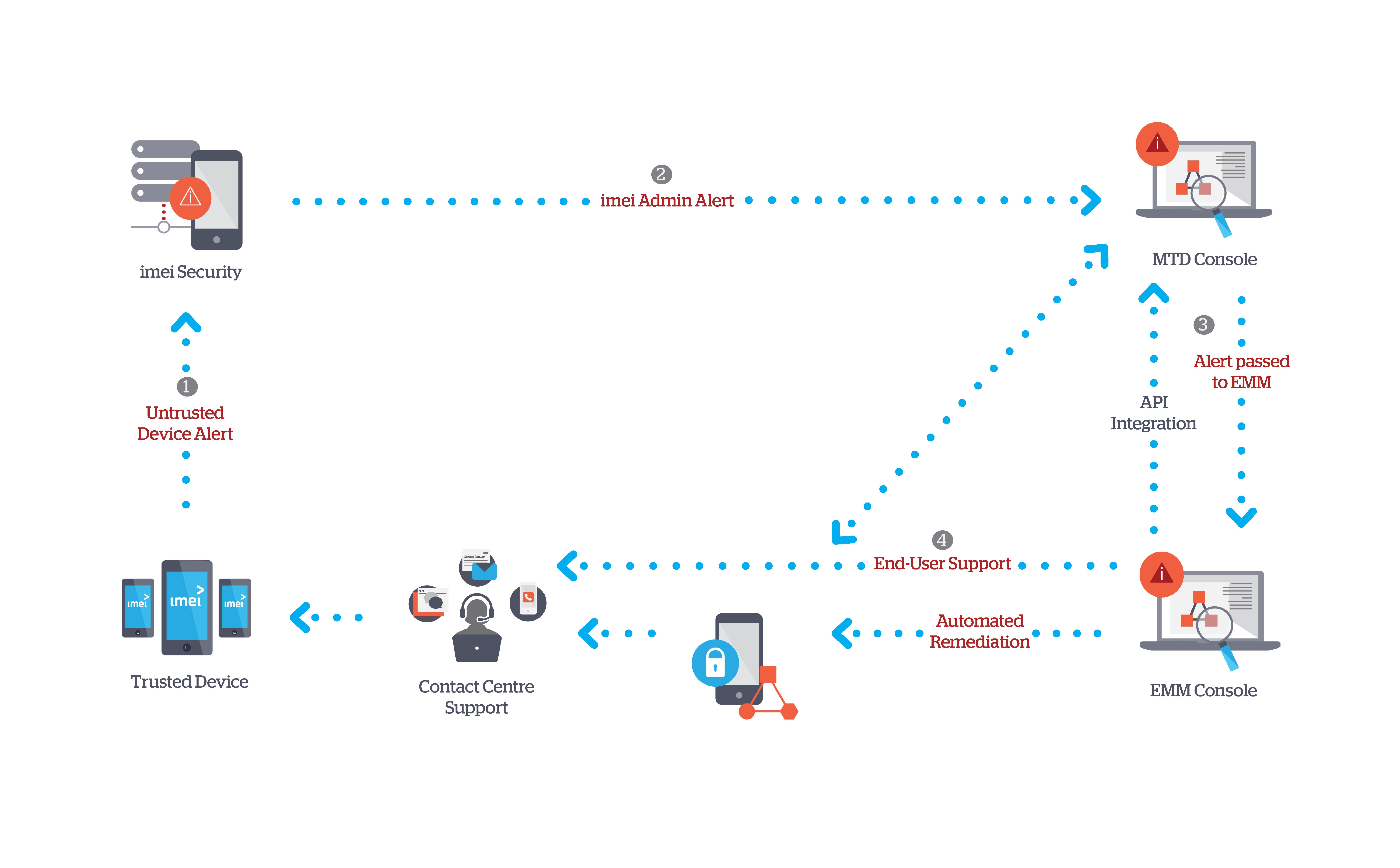 imei Secure diagram
